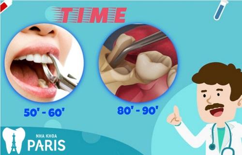 Thuốc gây tê nhổ răng có tác dụng trong bao lâu tùy vào độ khó vị trí cần nhổ
